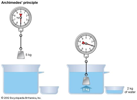 Archimedes's Law