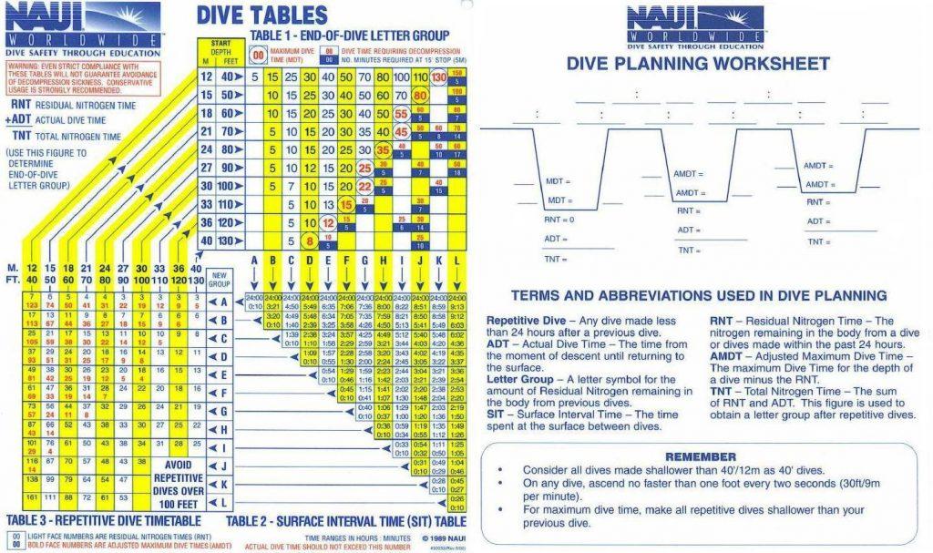 NAUI Dive Tables