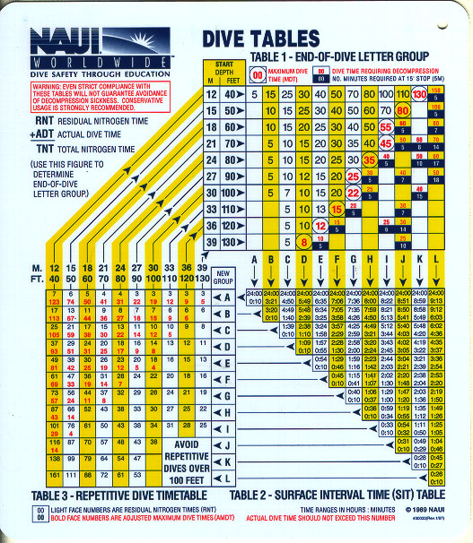 Naui Dive Tables